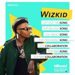 Wizkid Nominated For 7 Billboard Music Awards